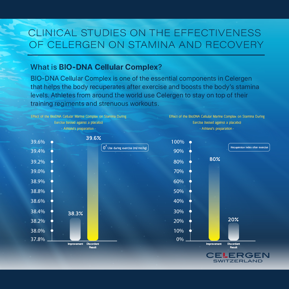 Infographic - Celergen on Stamina and Recovery